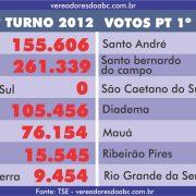PT perde 60% dos votos no ABC comparado a 2012