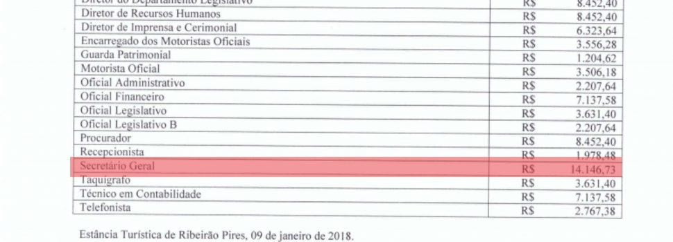 Secretário Geral da Câmara de Ribeirão Pires ganha mais que vereador e secretário municipal